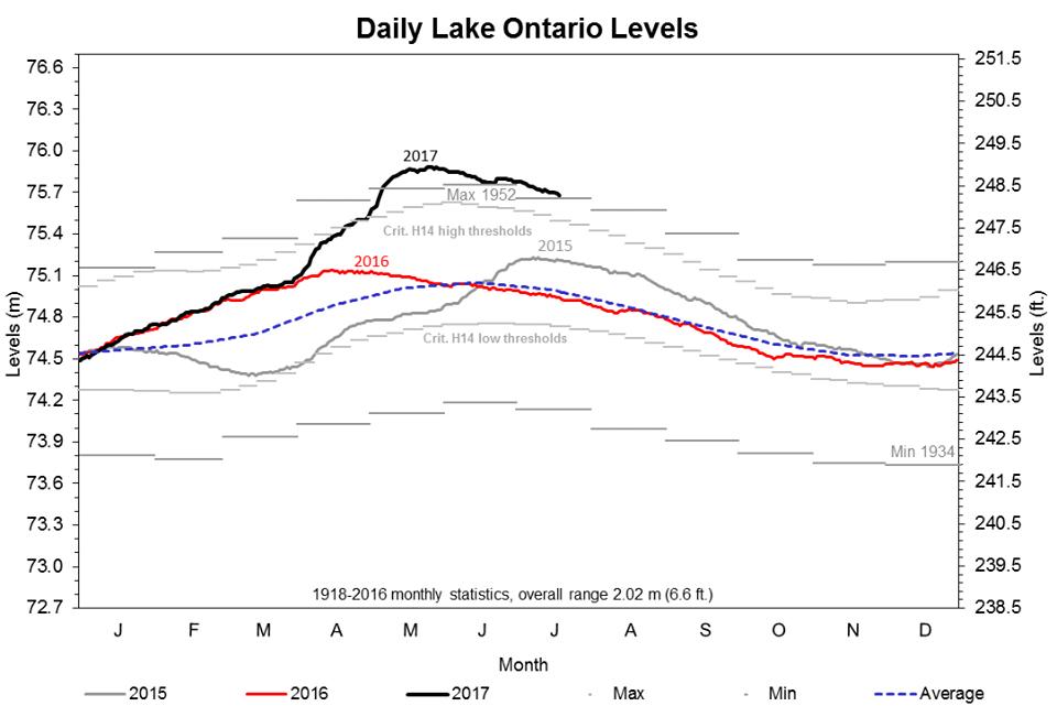 Le niveau du lac Ontario est encore anormalement élevé au 21 juillet 2017.