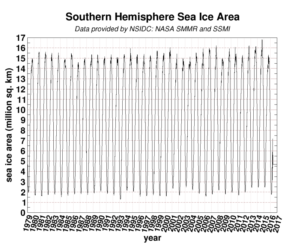 On a enregistré un record d'accumulation de glace en Antarctique en 2015. (Image: University of Illinois)