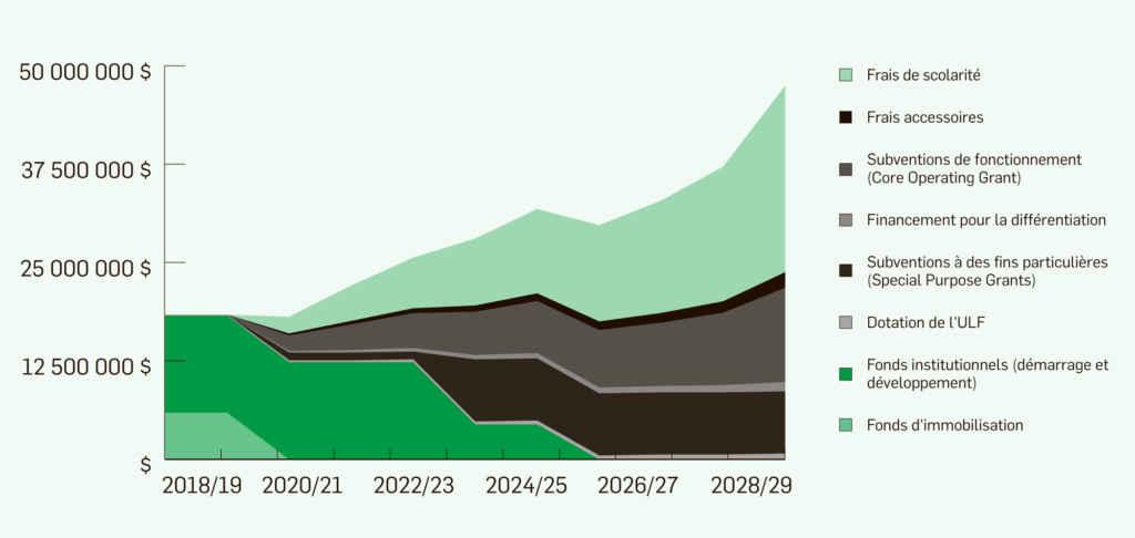 Estimation des revenus et de leurs sources au cours de la première décennie de la nouvelle université franco-ontarienne.