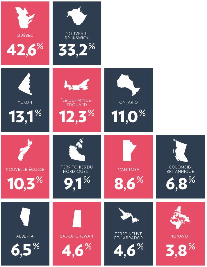 Le taux de bilinguisme anglais-français au pays selon le dernier recensement.