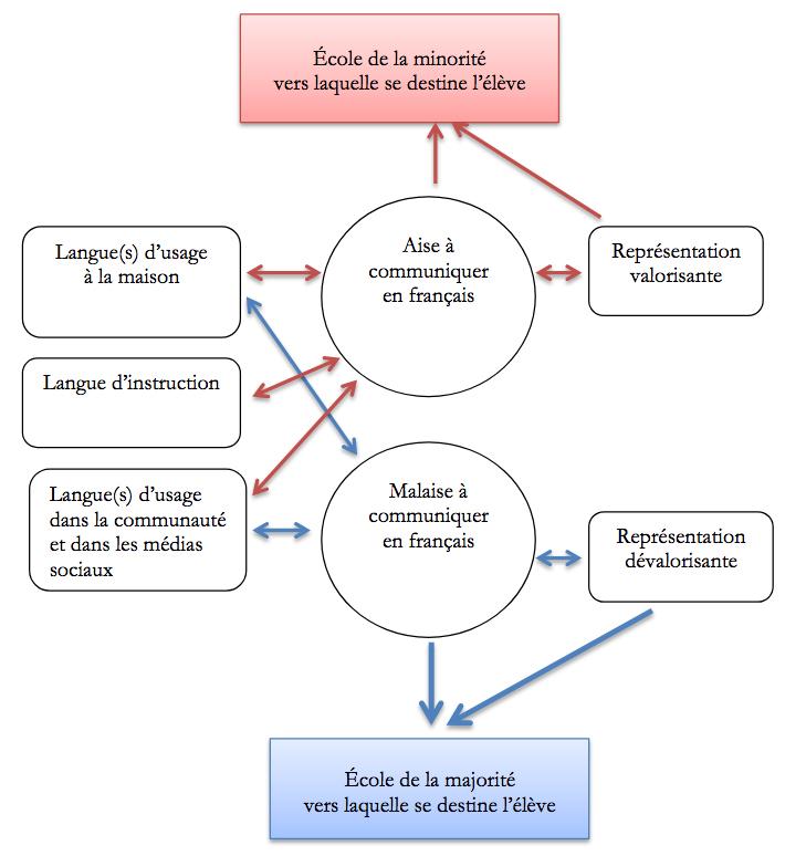 Facteurs de rétention ou de risque, selon Simon Laflamme et Julie Boissonneault.