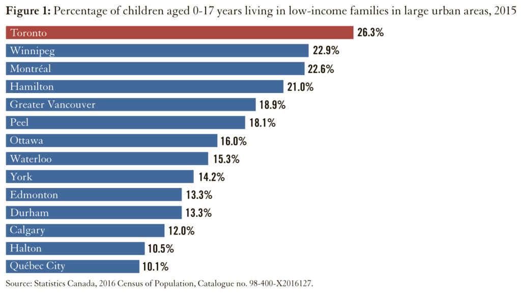 Le pourcentage d'enfants vivant dans la pauvreté est plus élevé à Toronto que dans les autres grandes villes du pays.
