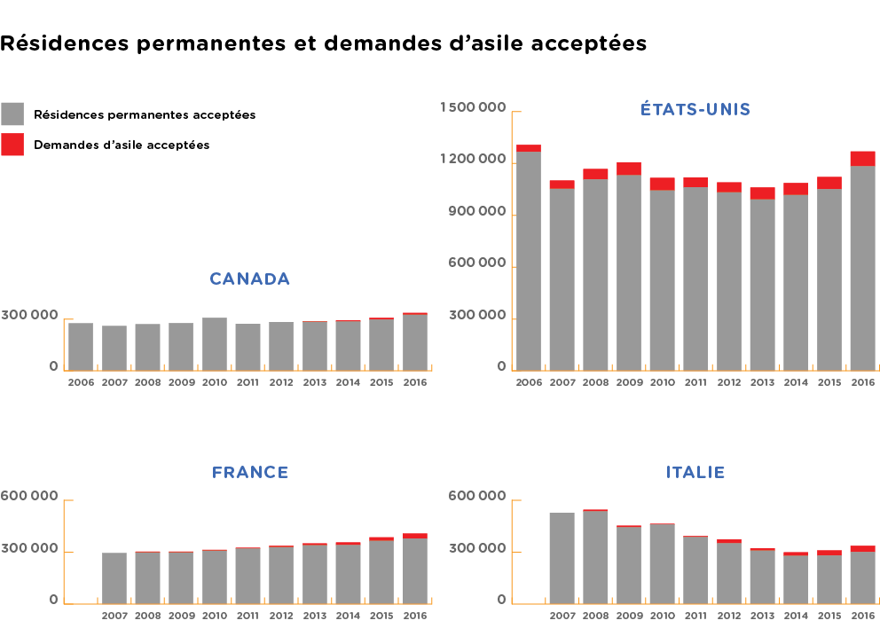 Infographies: Normand Bastien