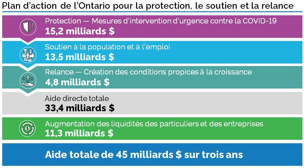 budget de l'Ontario 2020