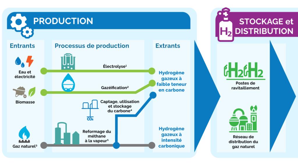 hydrogene-production