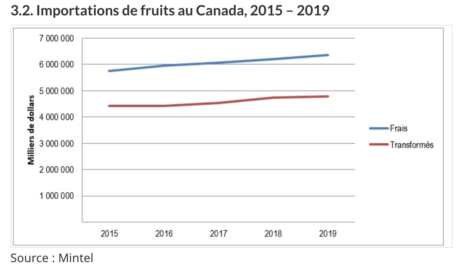 Importations de fruits du Canada