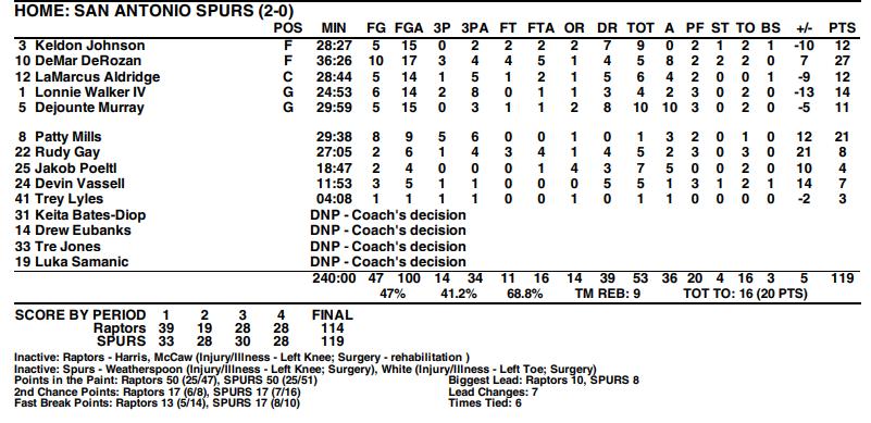 statistiques Raptors Spurs 2