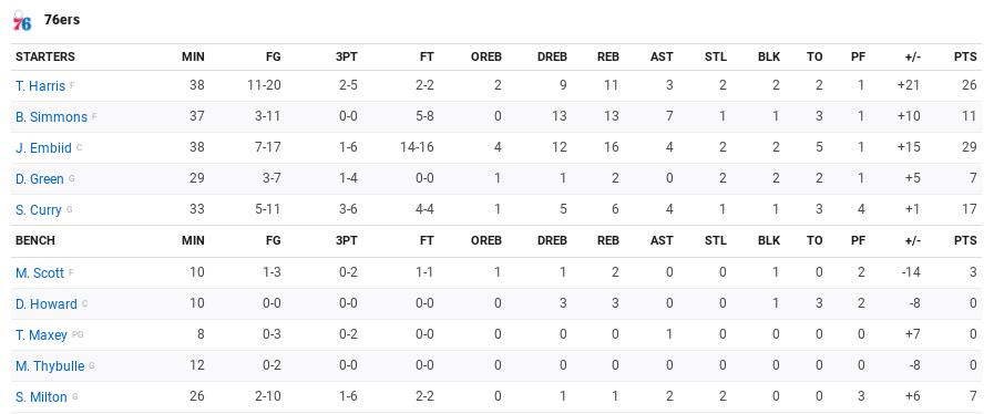 Stats Raptors Philly m3 2