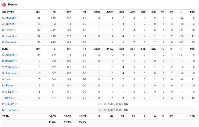 Stats Raptors Knicks