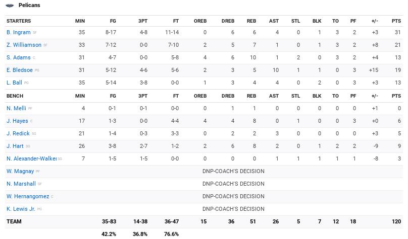Stats Pelicans Raptors