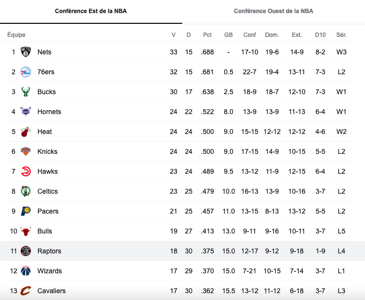 classement Raptors