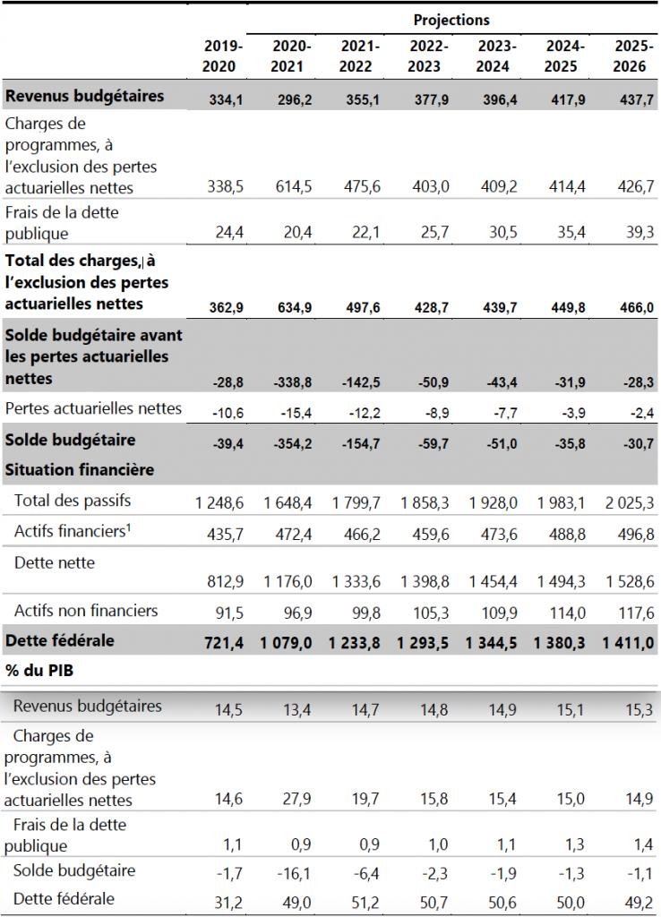 Budget fédéral 2021: vue générale des opérations.