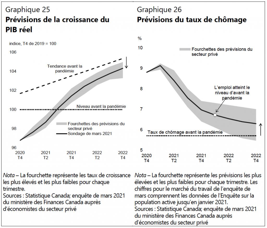 Budget fédéral 2021: prévisions de croissance et de chômage.