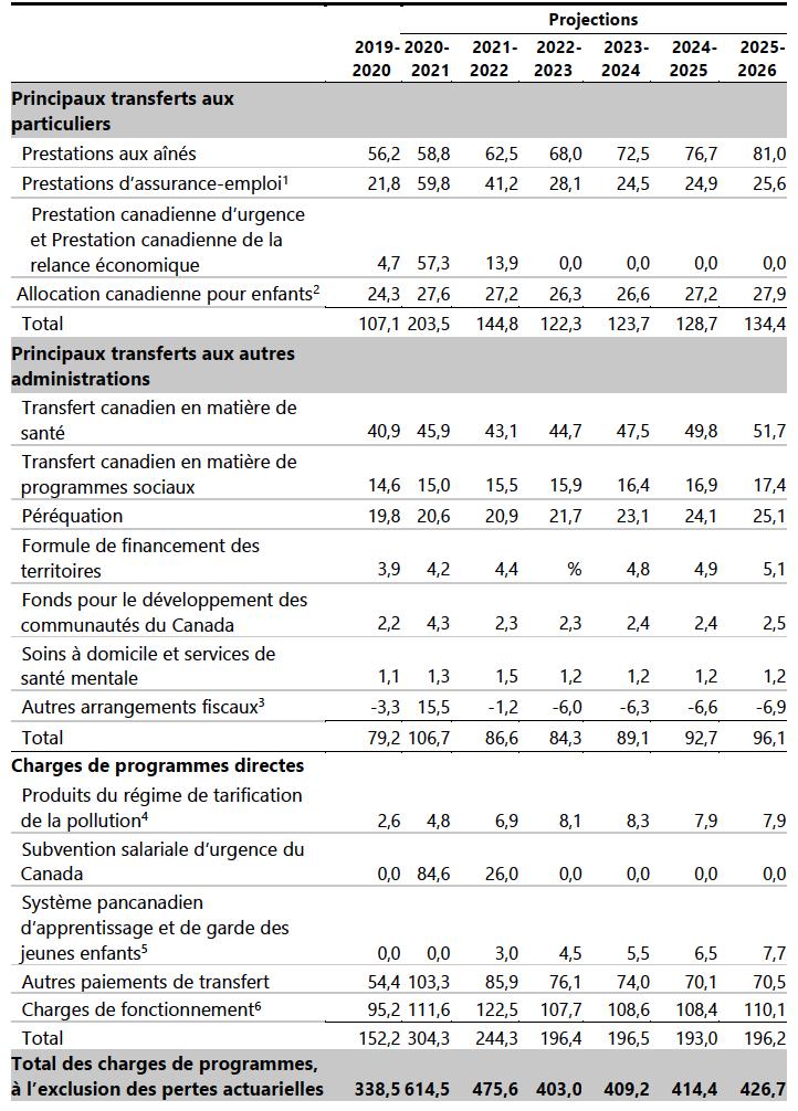 Budget fédéral 2021: les dépenses.