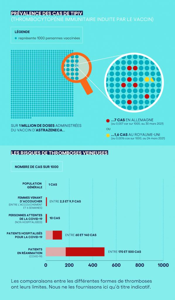 Graphique - Comparatif thromboses