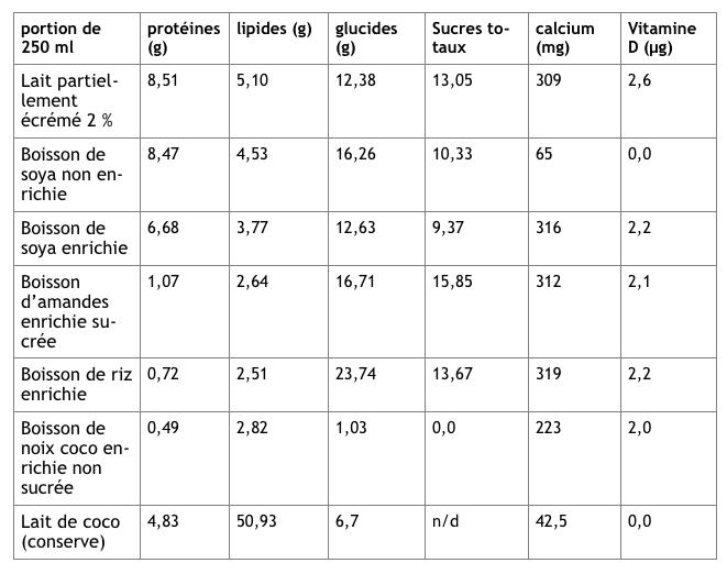 Laits végétaux - statistiques