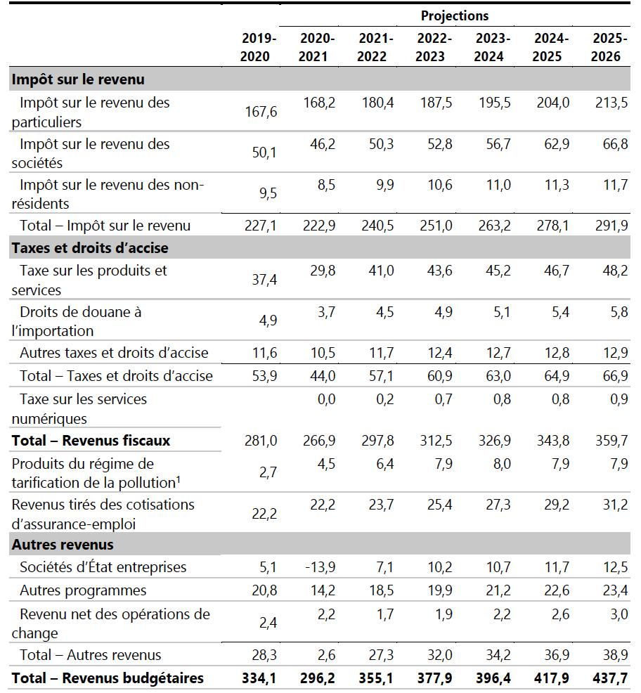 Budget fédéral 2021: les revenus.