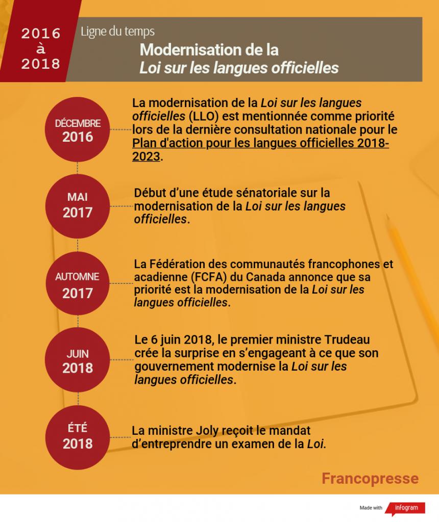 modernisation LLO Loi sur les langues officielles