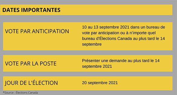 Élections fédérales 20 septembre 2021