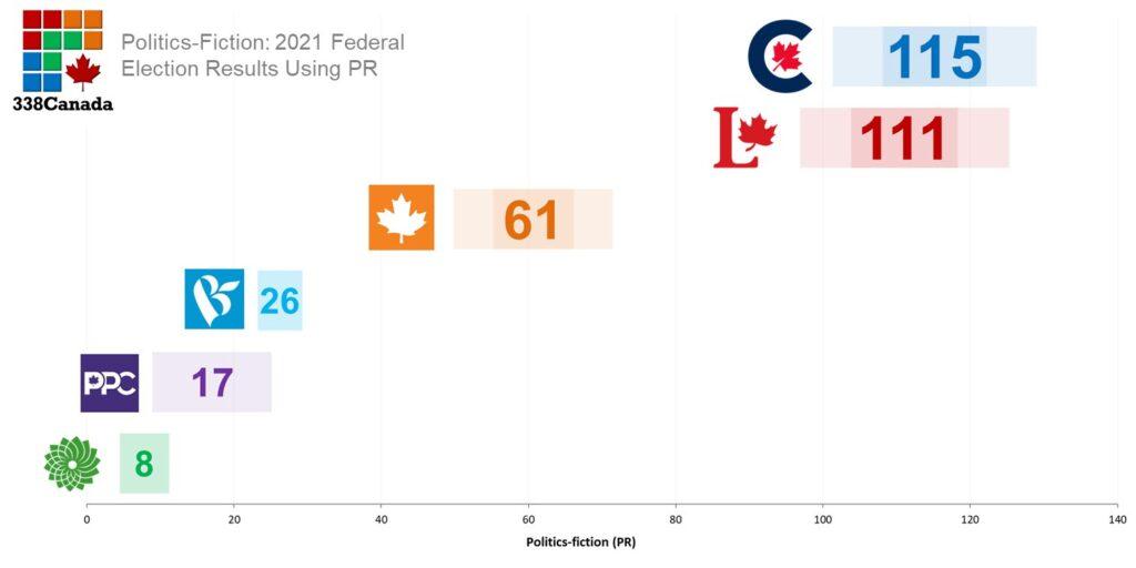Réformes électorales, vote, proportionnelle
